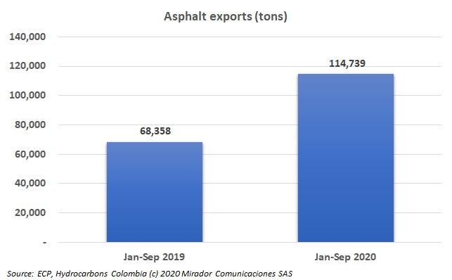 Ecopetrol's asphalt exports