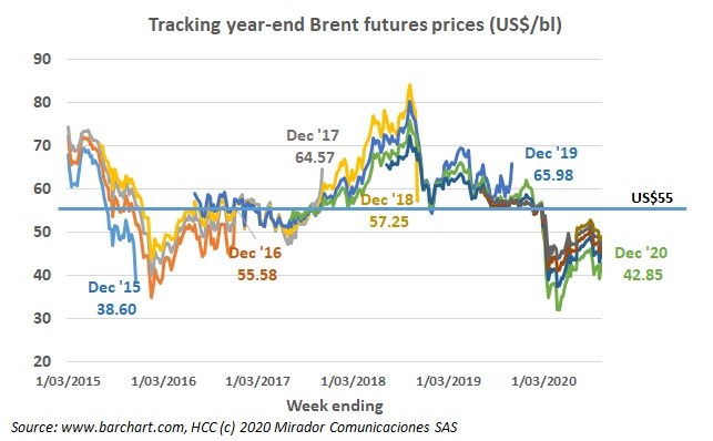 Futures prices trending the wrong way
