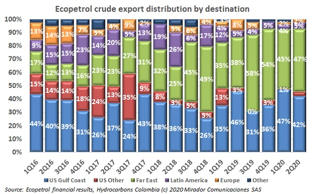 Colombian crude in South Korea
