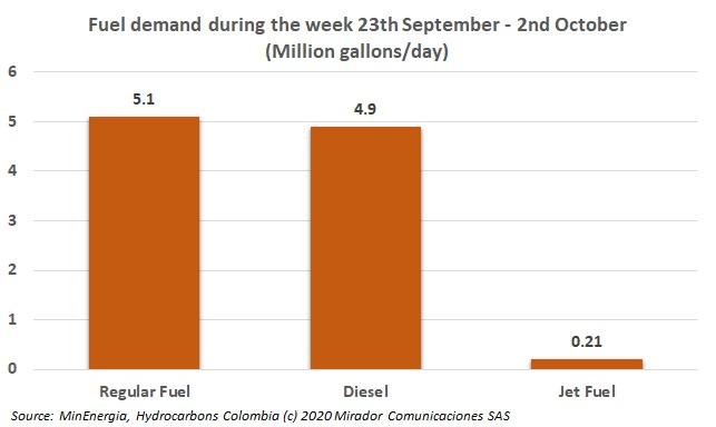 Gasoline demand increases