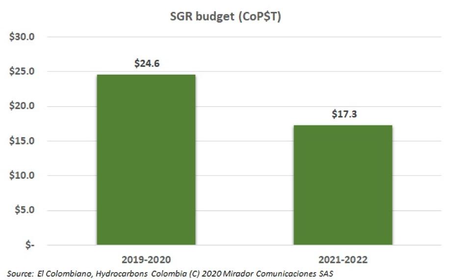 MinEnergia talks SGR