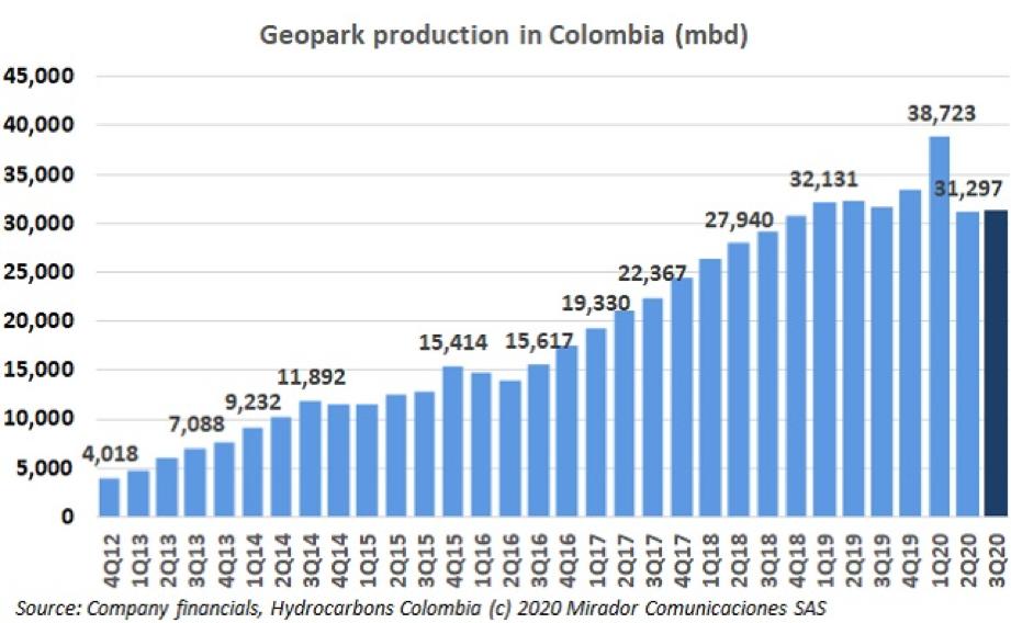 Geopark 3Q20 operational update