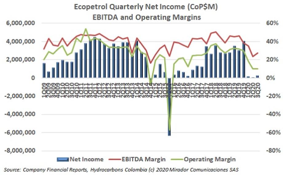 Ecopetrol 3Q20 results