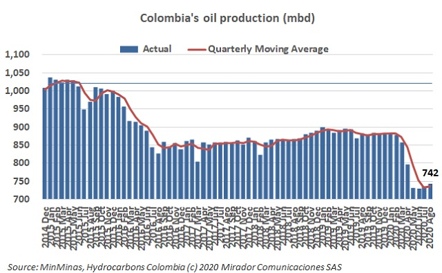 Oil production in August
