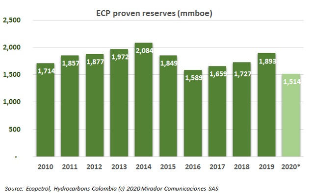 Covid-19 effects in ECP reserves