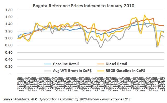 November fuel prices