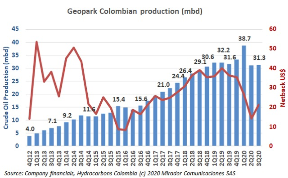 Geopark 3Q20 results
