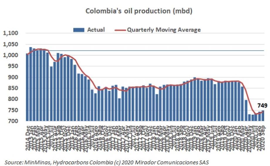Oil production in September