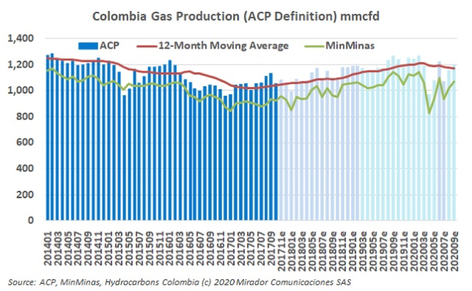 Natural gas production in September