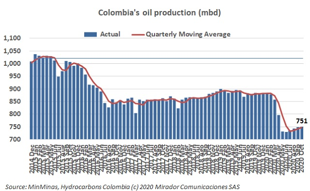 Oil production in October 2020