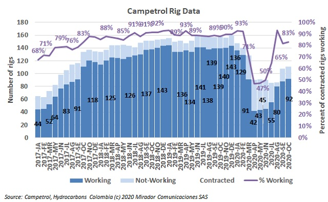 October rig count