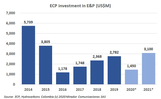 Ecopetrol's investment plan