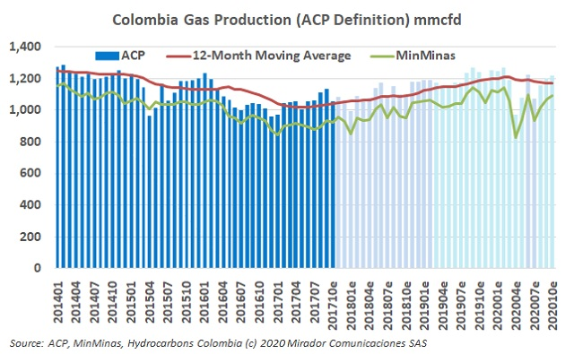 Natural gas production in October
