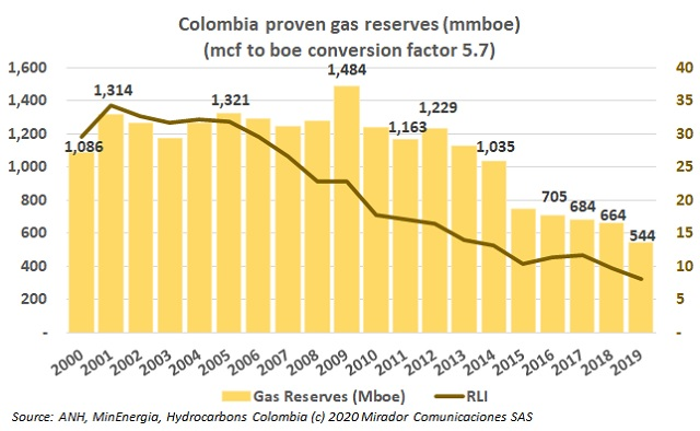 Natural gas reserves potential