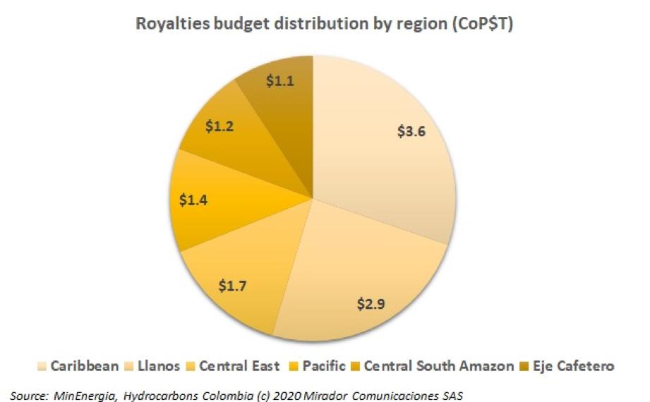 Royalties' distribution