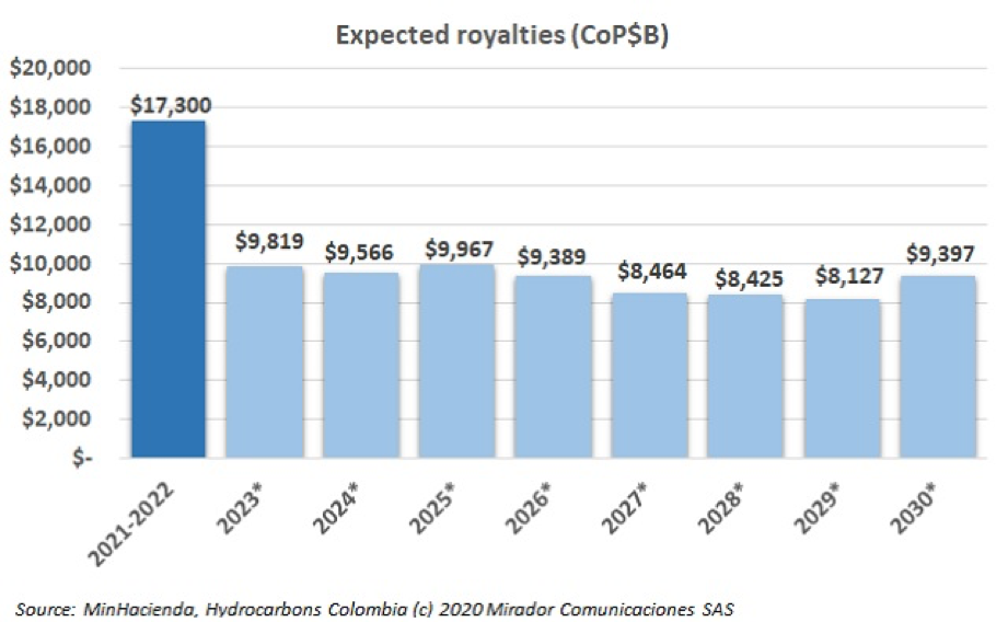 Royalties' budget