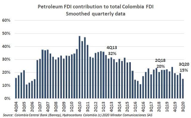 Oil FDI in 3Q20