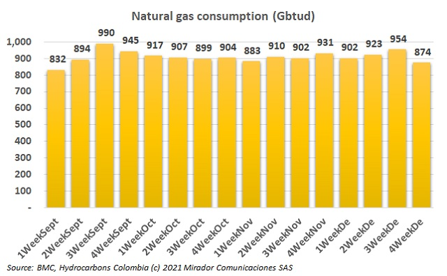 Natural gas consumption in December