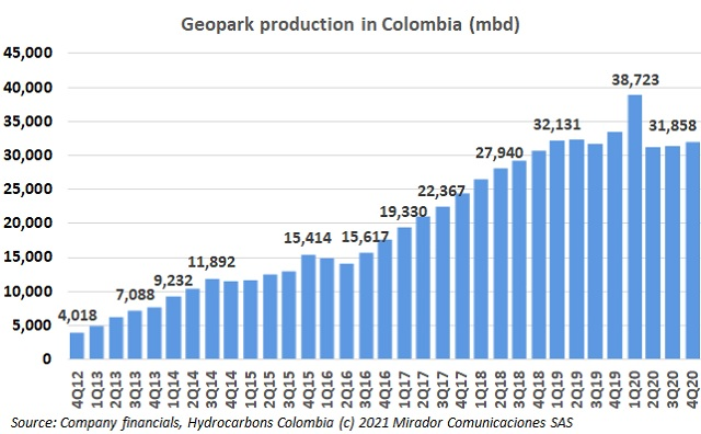 Geopark 4Q20 operational update