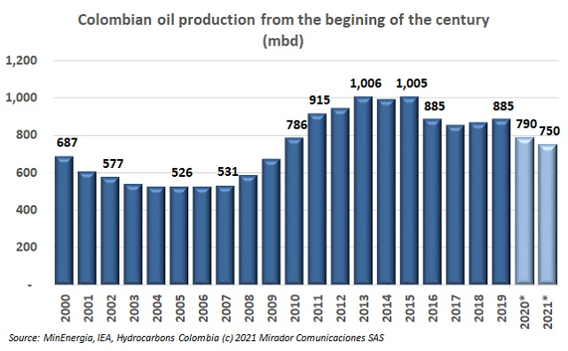 IEA talks Colombia's oil production