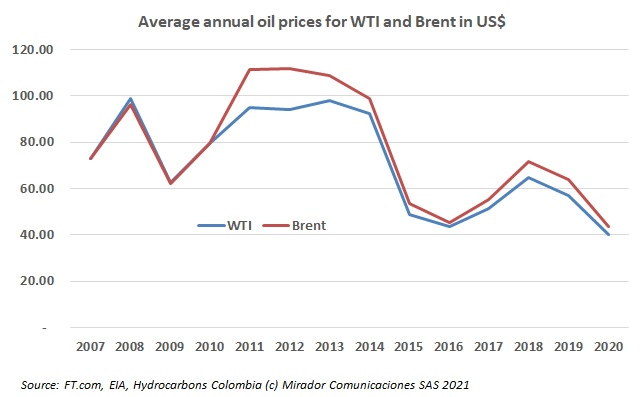 What oil price do you use in a business case?