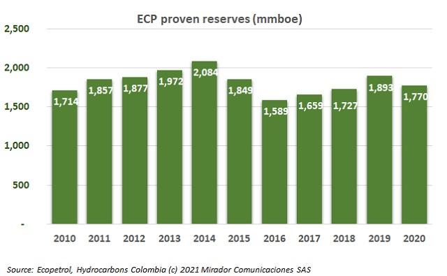 ECP 2020 reserves