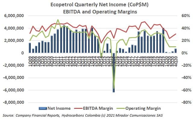 Ecopetrol 4Q20 results