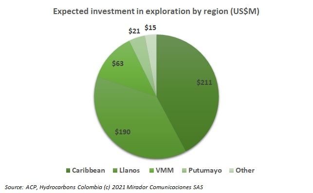 Oil and gas investment falling in the Llanos