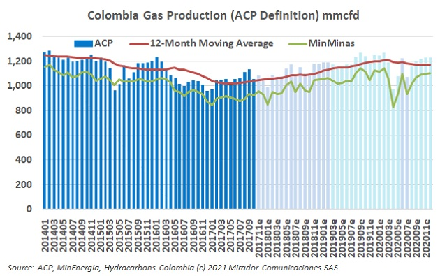 Natural gas production in December