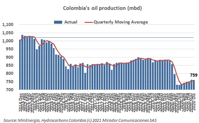 Oil production in December 2020