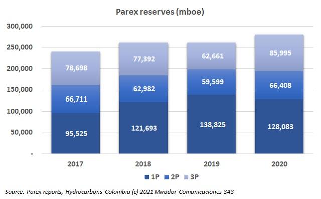 Parex 2020 reserves