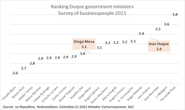 Businesspersons' evaluations of ministers
