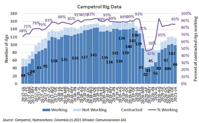 January rig count