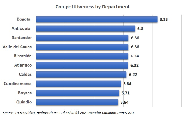 Competitiveness by Department