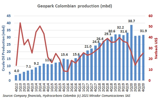 Geopark 4Q20 results