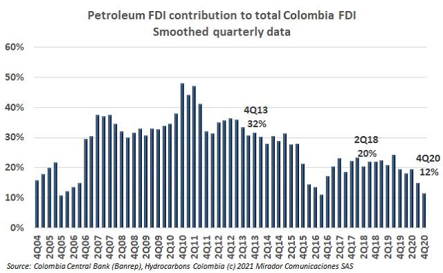 Oil FDI in 4Q20