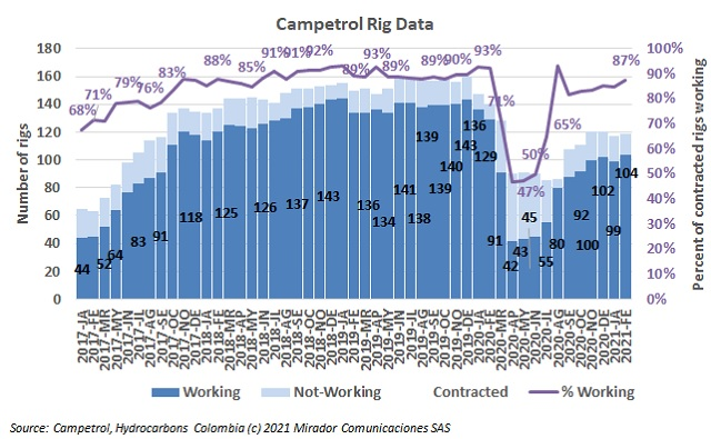 February rig count