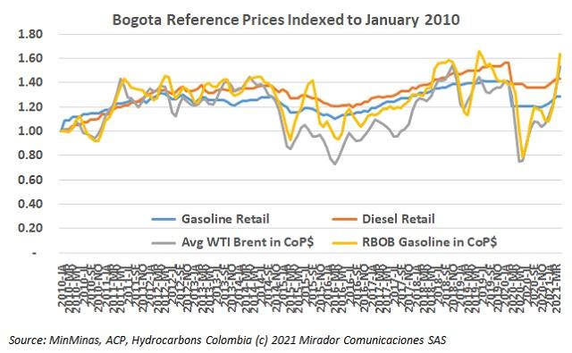 April fuel prices