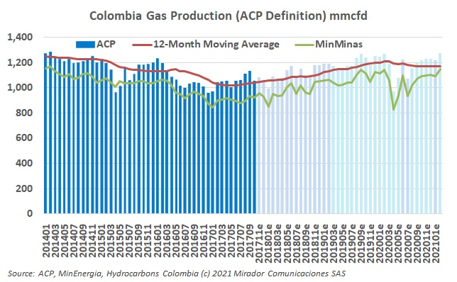 Natural gas production in February