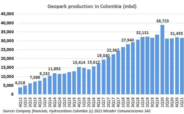 Geopark 1Q21 operational update