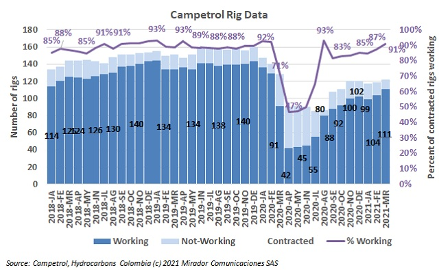 March rig count