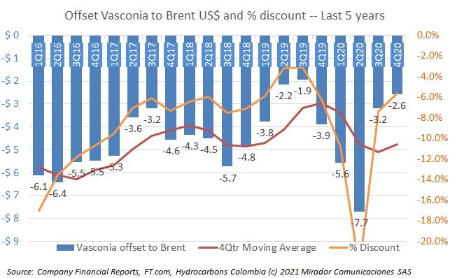 Vasconia improving