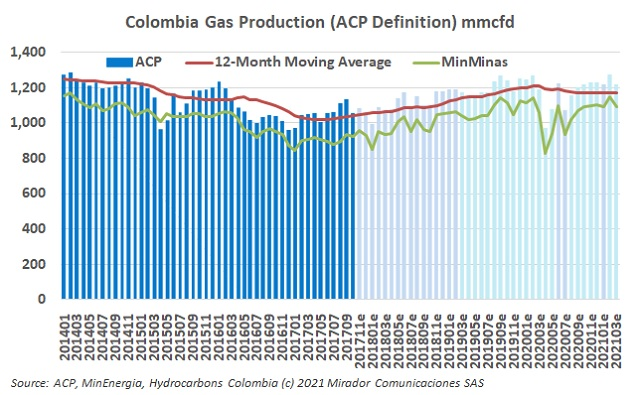 Natural gas production in March