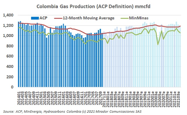 Natural gas production in April