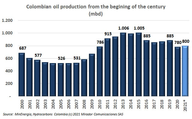Oil production expectations