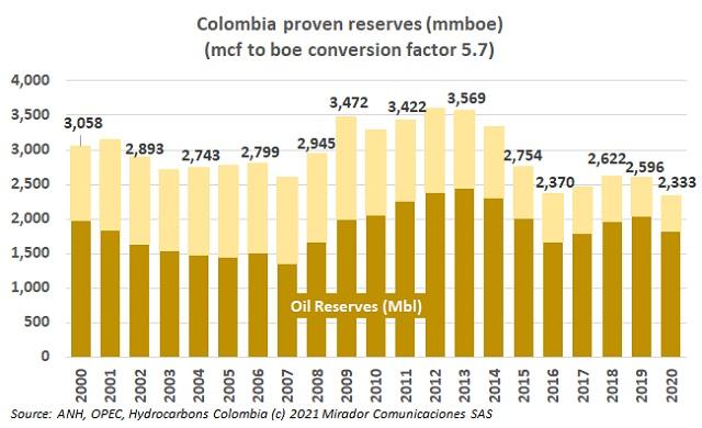 Oil reserves in 2020