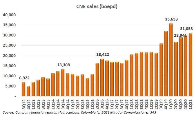 Canacol sales in June