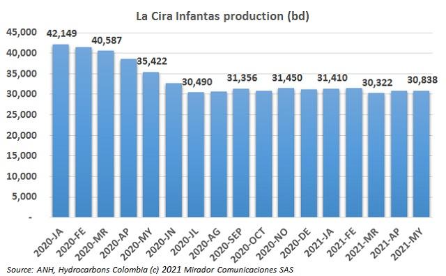 New wells at La Cira Infantas