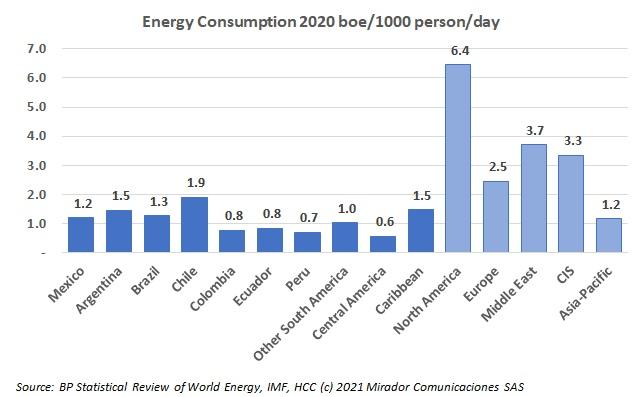 The energy matrix