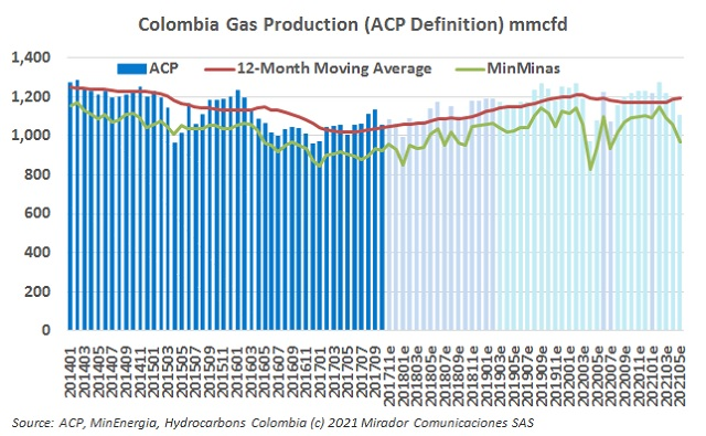 Natural gas production in May